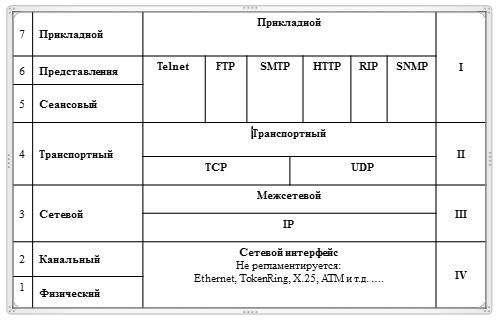 Сетевой уровень модели OSI.