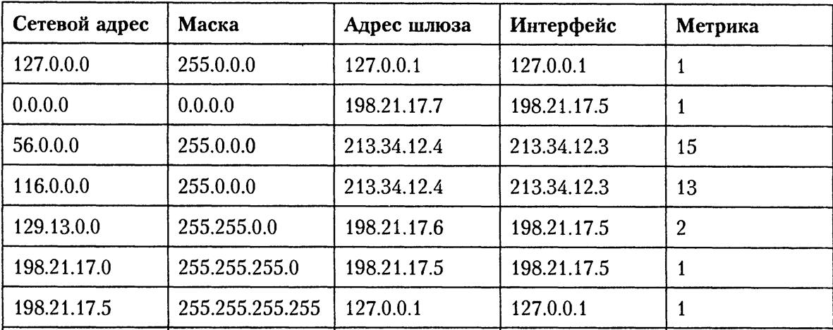 Таблица маршрутизации всего интернета для роутера